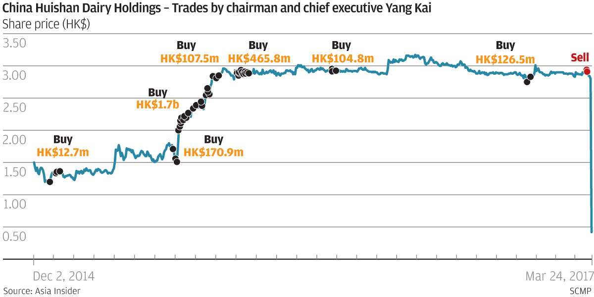 Stock sales put the spotlight on huishan dairy chairman south chairman ceo yang kai recorded his first sales in dairy products producer china huishan dairy holdings since the stock was listed in september 2013 with ccuart Image collections
