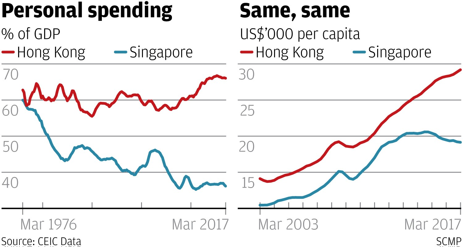 Gross domestic product (GDP) in Singapore 2022*