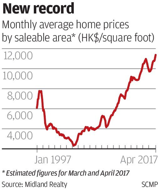 Price Hong Kong Manufacturer: Hong Kong Home Prices Scale New Peak, 20 Years After 1997