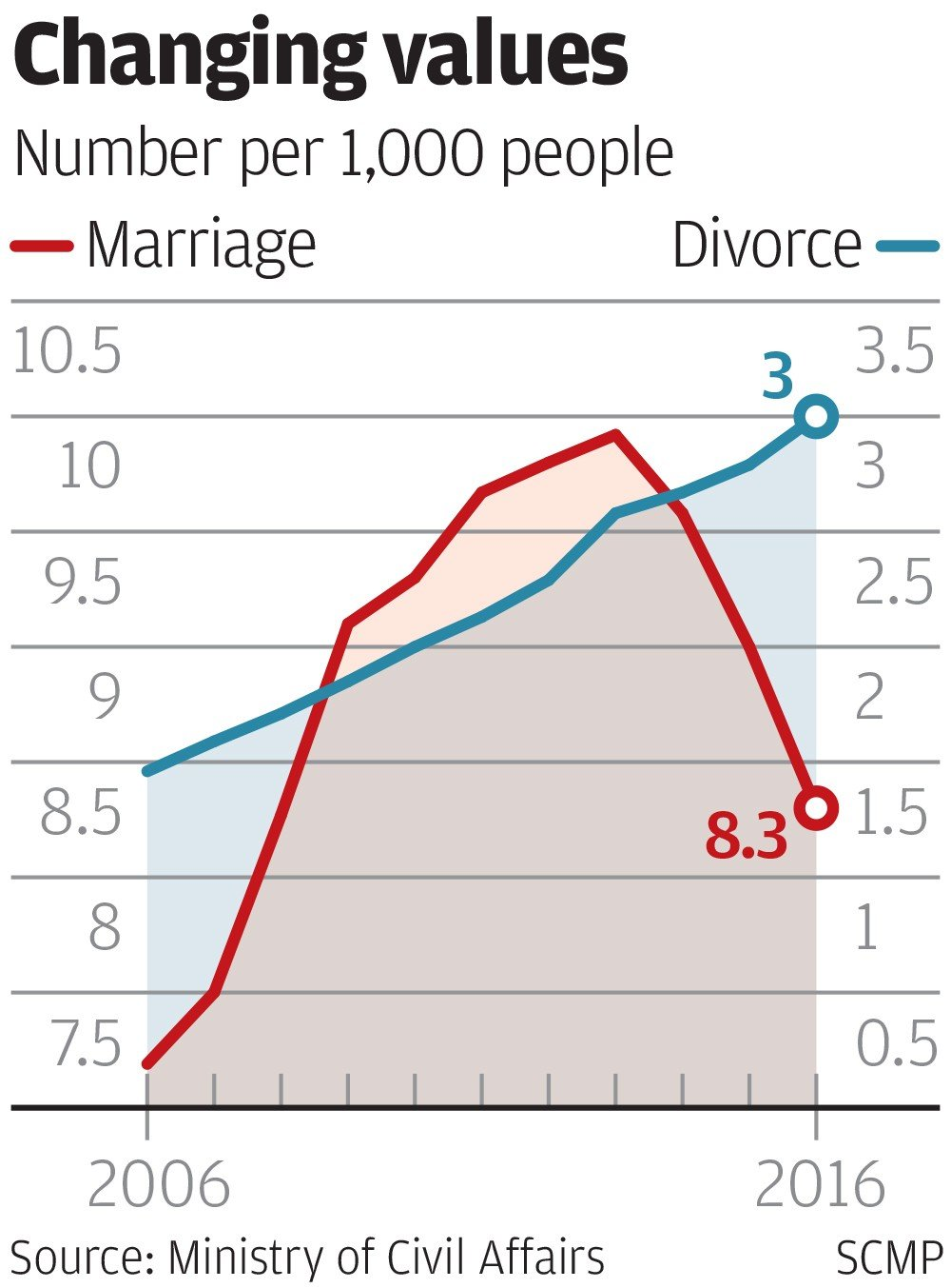 Sexual harassment cases statistics on divorce