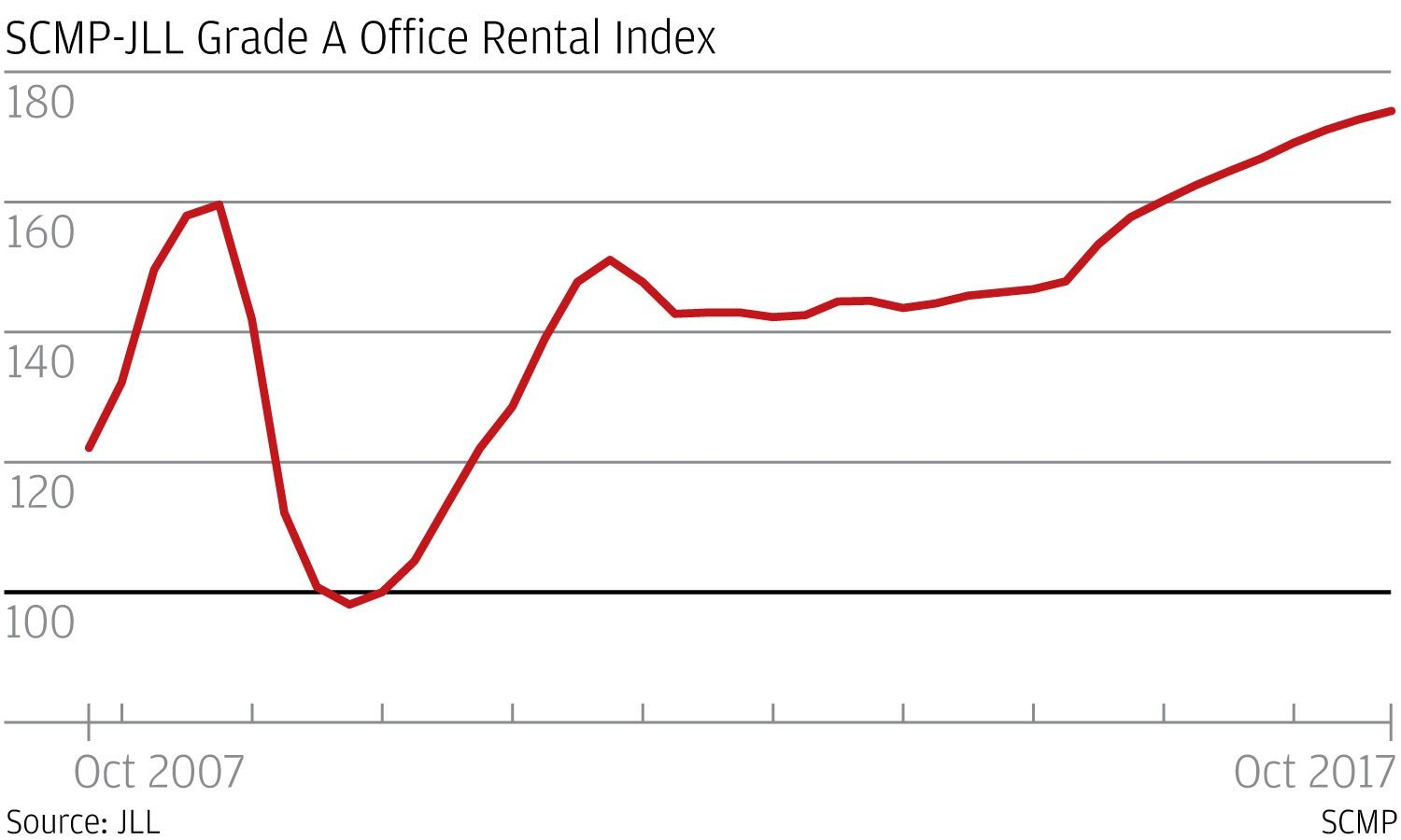 office space in hong kong. A Total Of 370,000 Square Feet Prime Office Space In Central Was Taken Up By Mainland Companies The First Three Quarters This Year, Accounting For Hong Kong