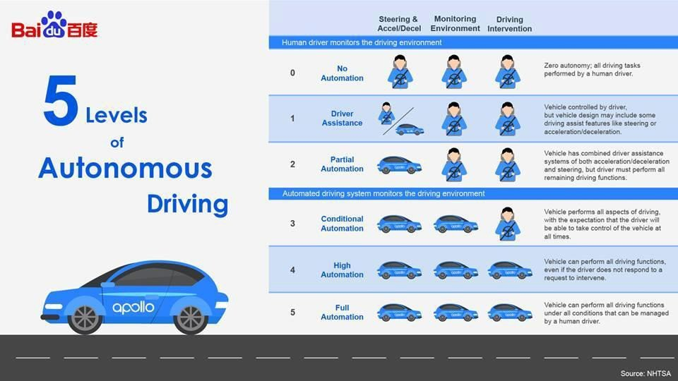 Fewer Roads Less Traffic >> Shenzhen bus operator joins Baidu, Google in autonomous driving race with public trial | South ...