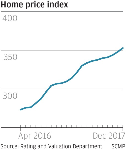 Price Hong Kong Manufacturer: Hong Kong Home Prices Surge For A 21st Month In December