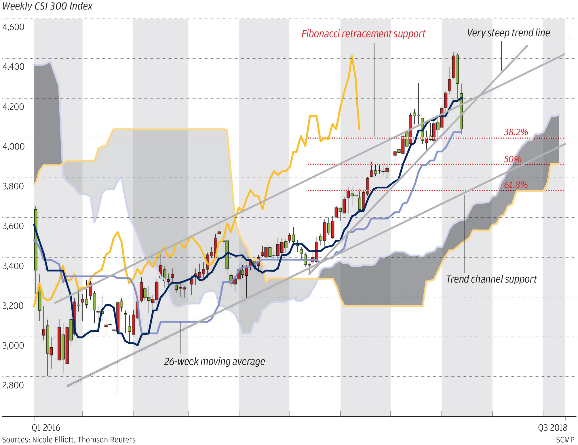 Chart Of The Day Swooning Csi 300 Index South China Computer Mouse Management On A Success Diagram Stock Image Exactly Month Ago We Wrote That Had Strong Bullish Momentum Hoping It Would Rally To Our Second Target At 4400 Points By Lunar
