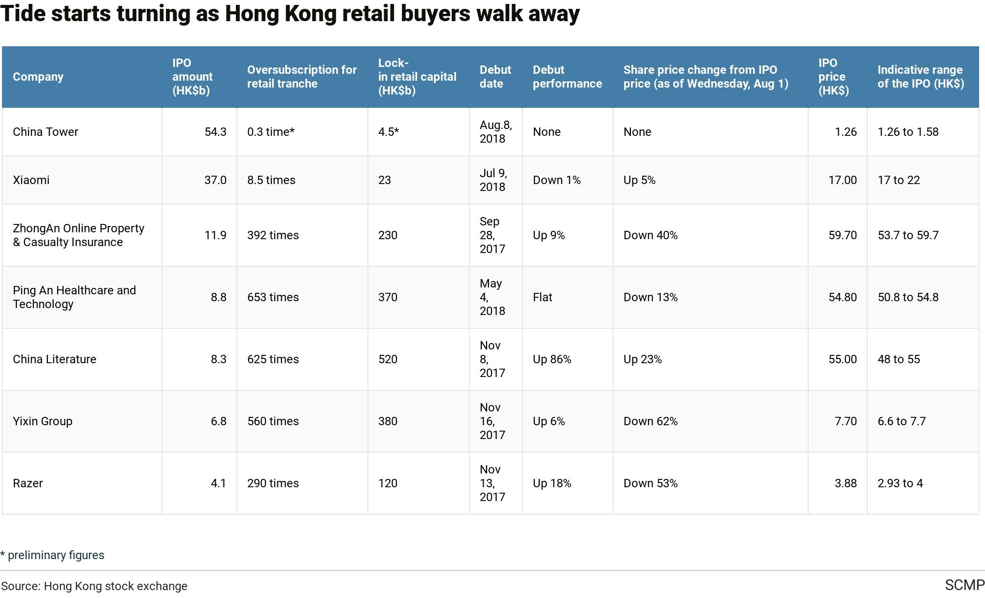 China Tower Prices Ipo At Bottom Of Price Range After Weak Retail