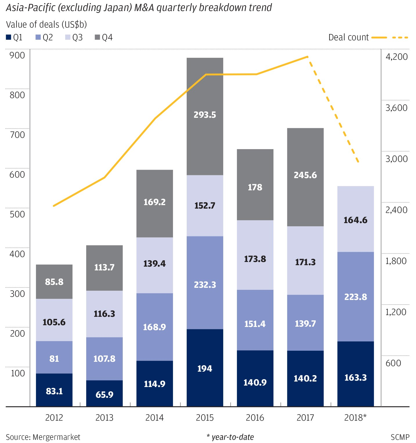 Chinese Investments In The Us Shrink 92 Per Cent As Deals Come Under Golden Venture Folding Diagrams Given These Factors Its Not Surprising That Deal Makers Are Putting Less Capital To Work And This Probably Wont Change Until We See