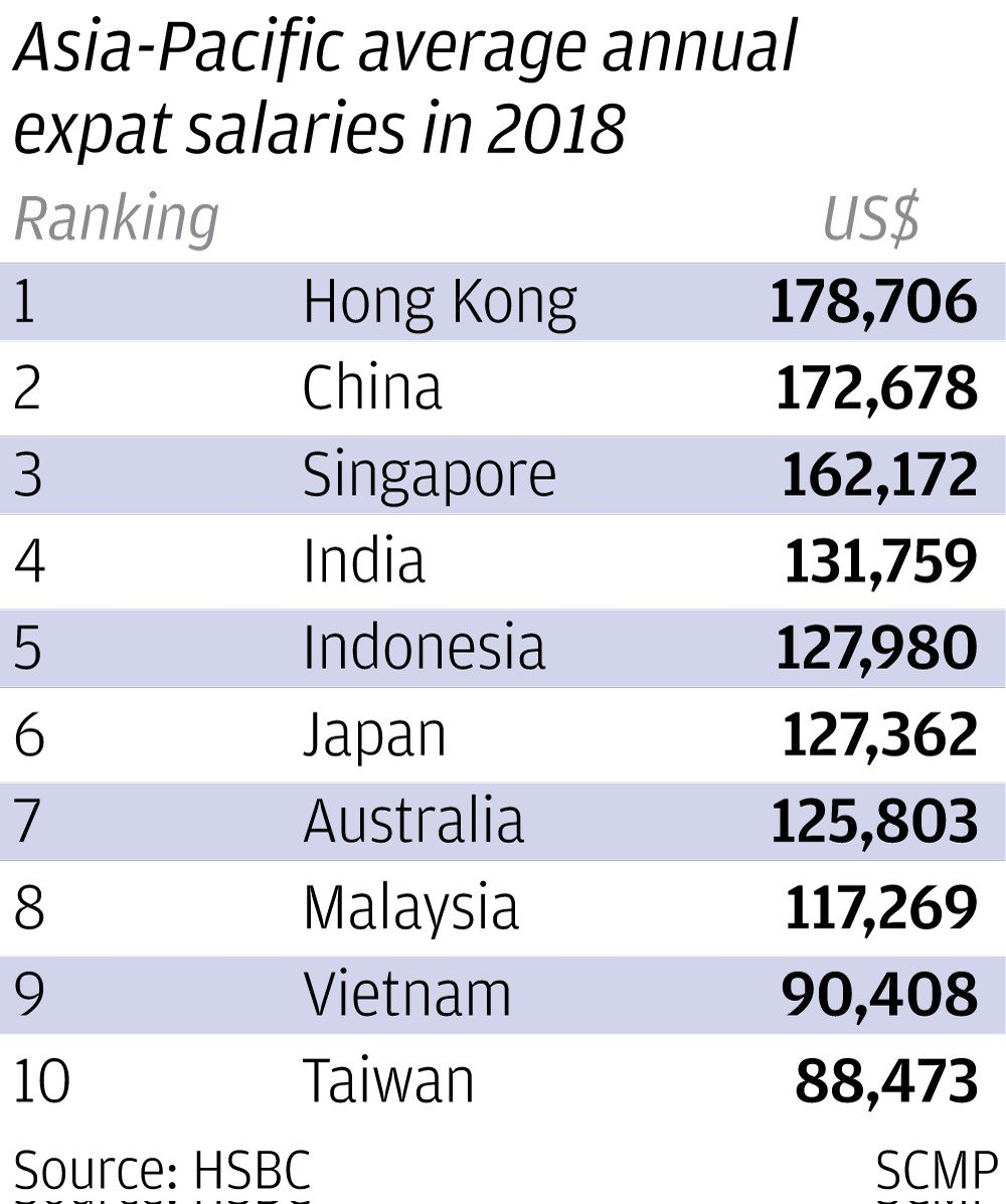 Expats earn more in Hong Kong, but prefer to live in Singapore
