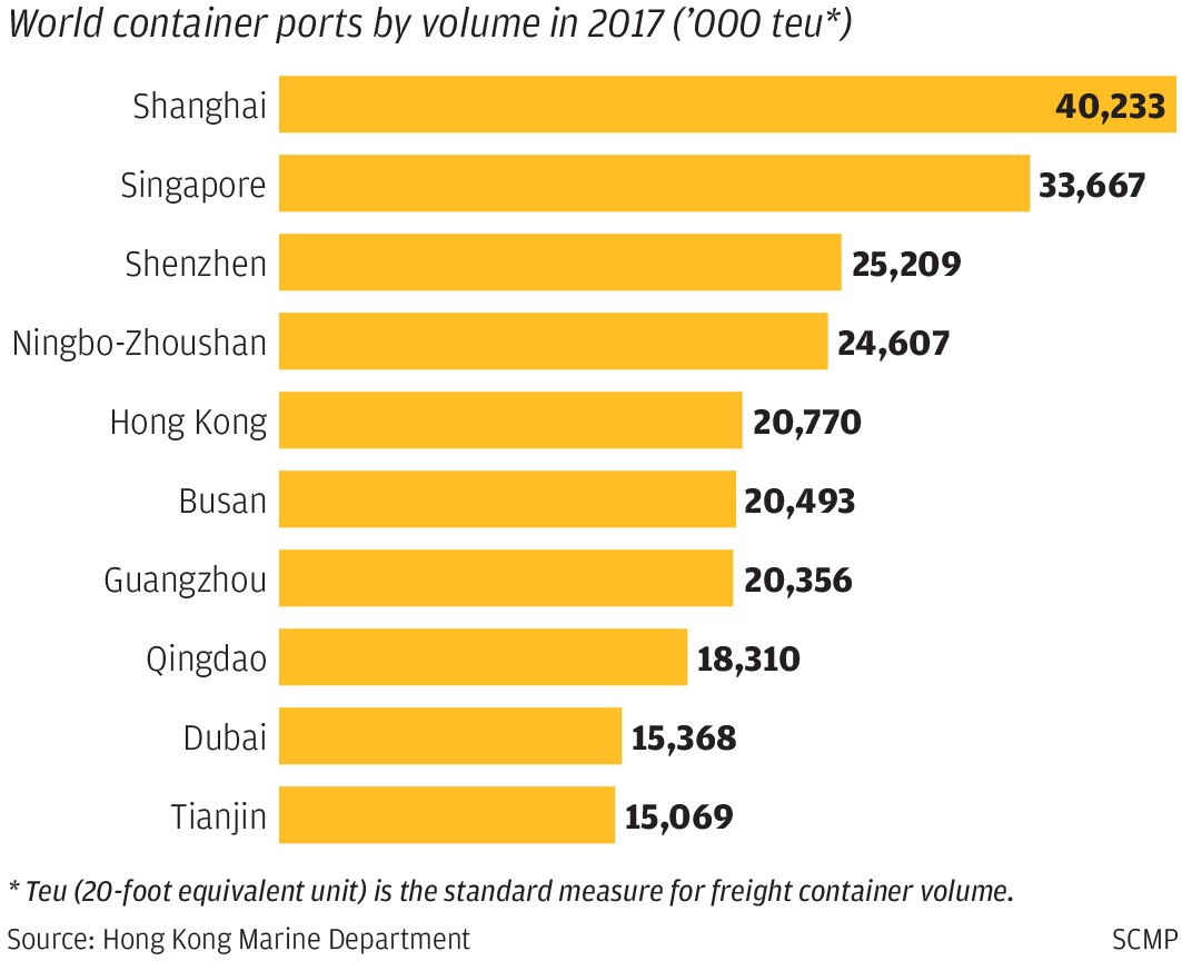 As the trade war intensifies, the maritime industry in Hong