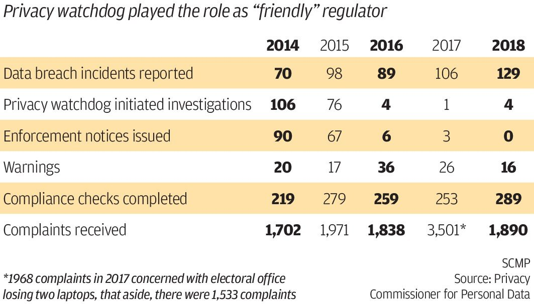 Data breaches in Hong Kong have jumped 80 per cent in five