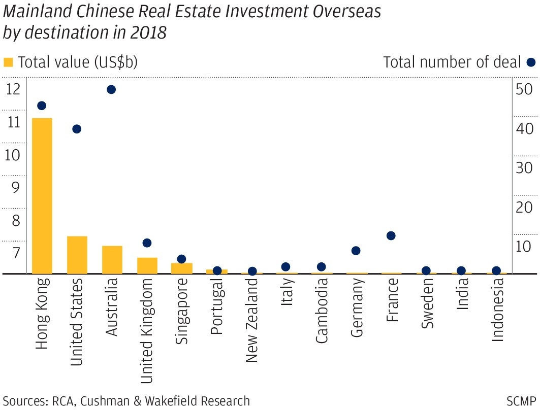 chinese overseas property investment